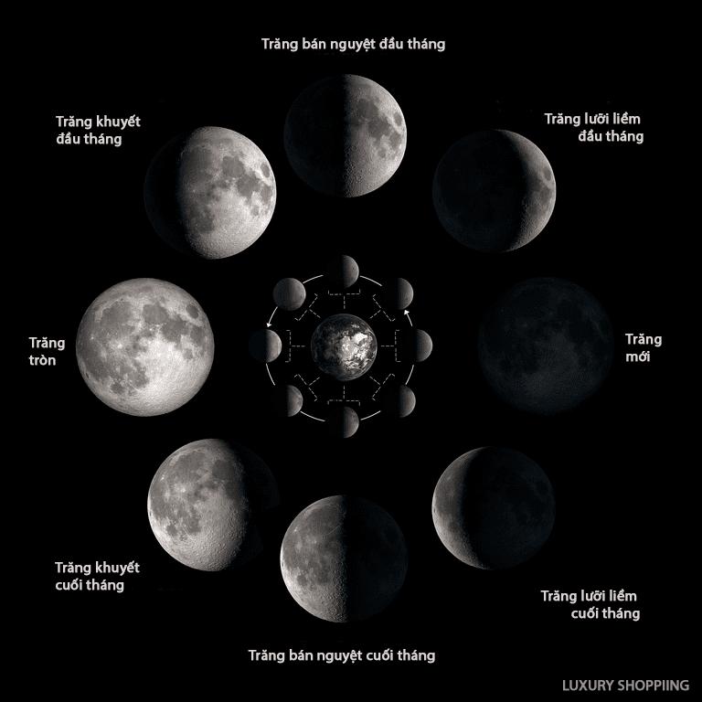 Pha của Mặt trăng trong tháng