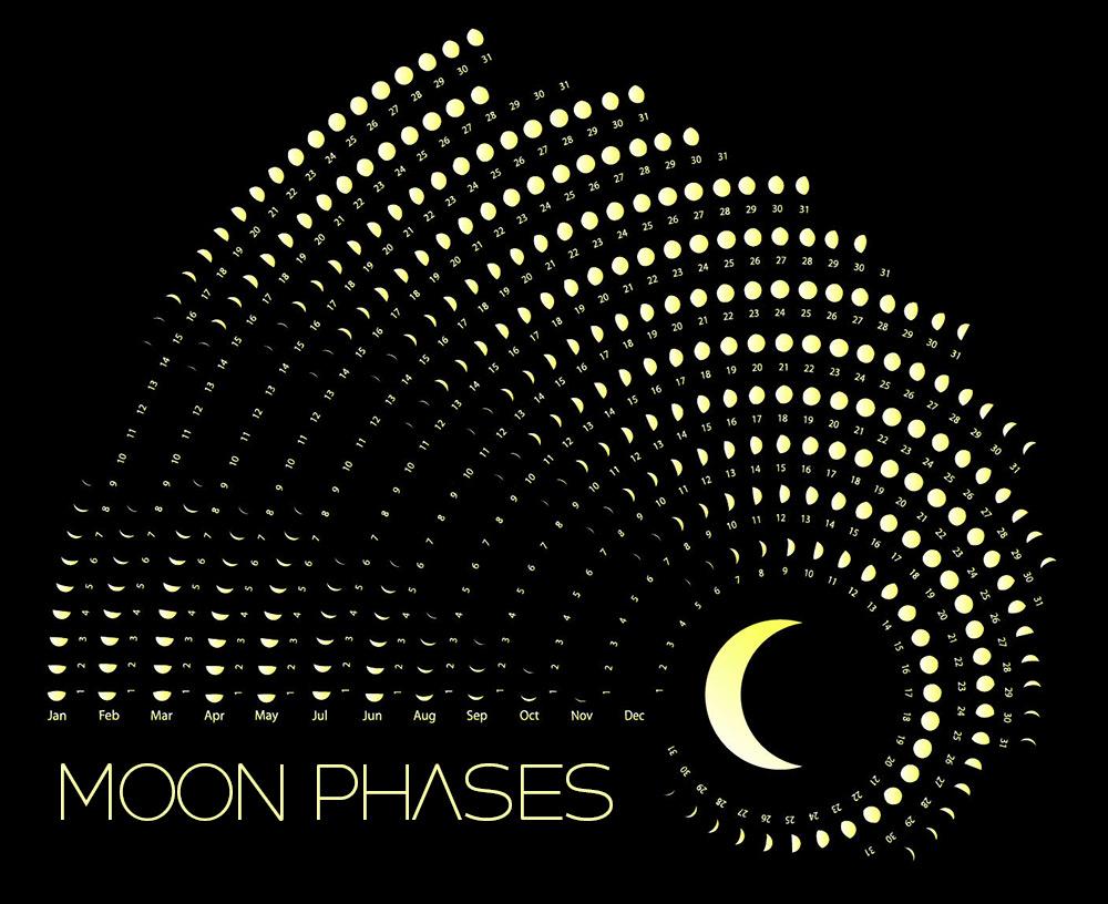 Pha của Mặt trăng và các ngày tương ứng trong 12 tháng