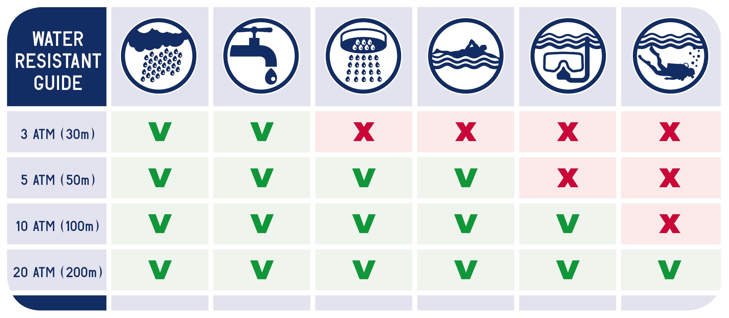 bảng hướng dẫn xem độ chống nước của đồng hồ